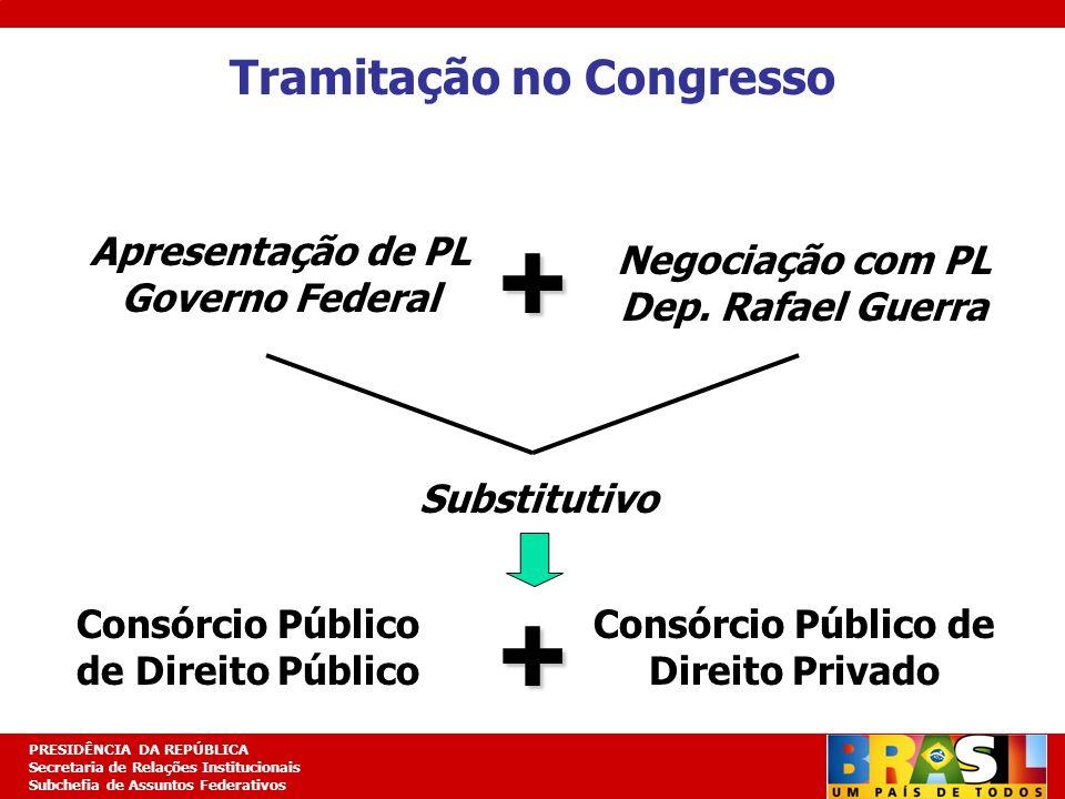 Tramitação no Congresso