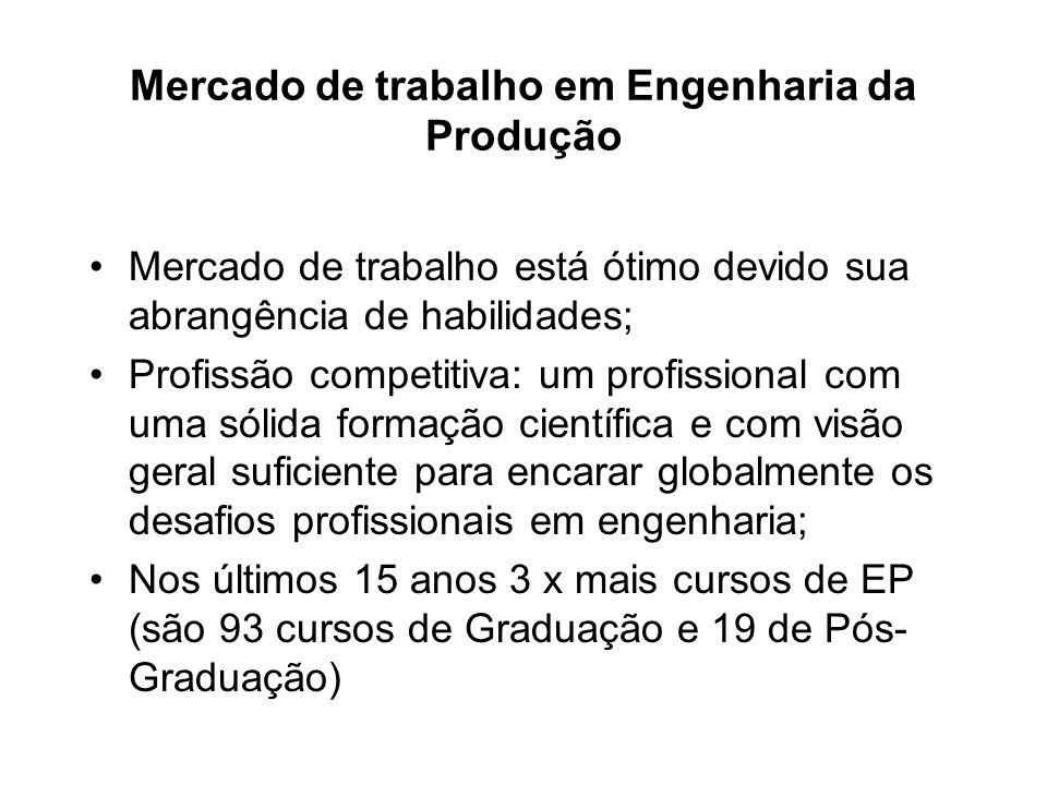 Mercado de trabalho em Engenharia da Produção