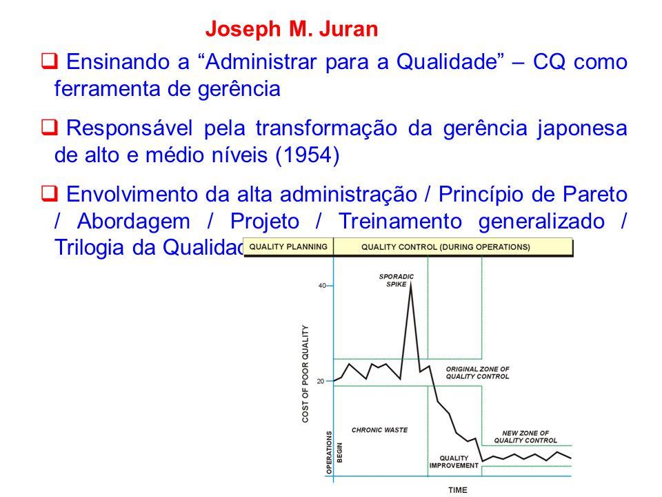 Joseph M. JuranEnsinando a Administrar para a Qualidade – CQ como ferramenta de gerência.