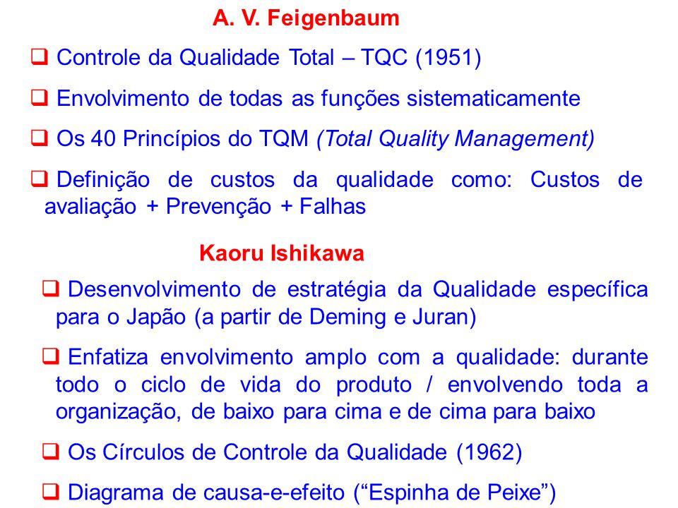 A. V. Feigenbaum Controle da Qualidade Total – TQC (1951) Envolvimento de todas as funções sistematicamente.