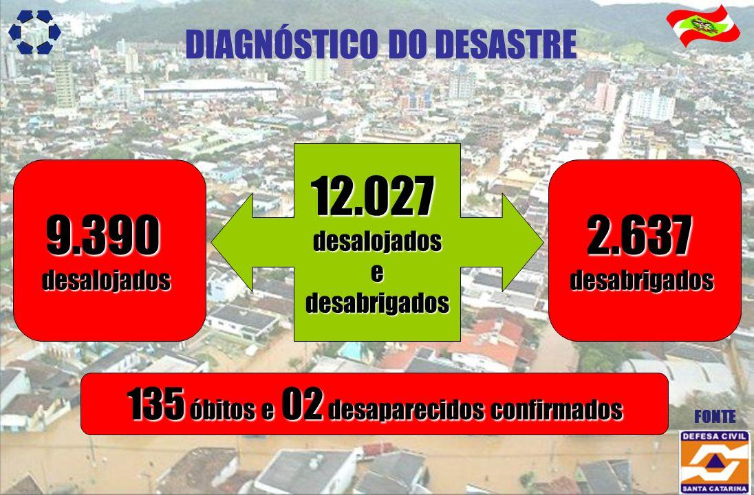 12.027 9.390 2.637 135 óbitos e 02 desaparecidos confirmados