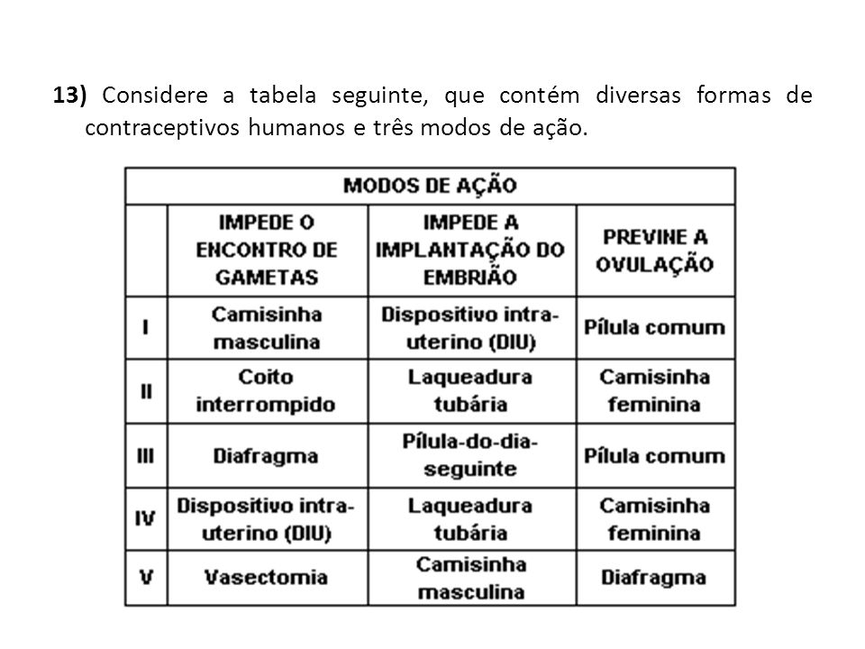 13) Considere a tabela seguinte, que contém diversas formas de contraceptivos humanos e três modos de ação.