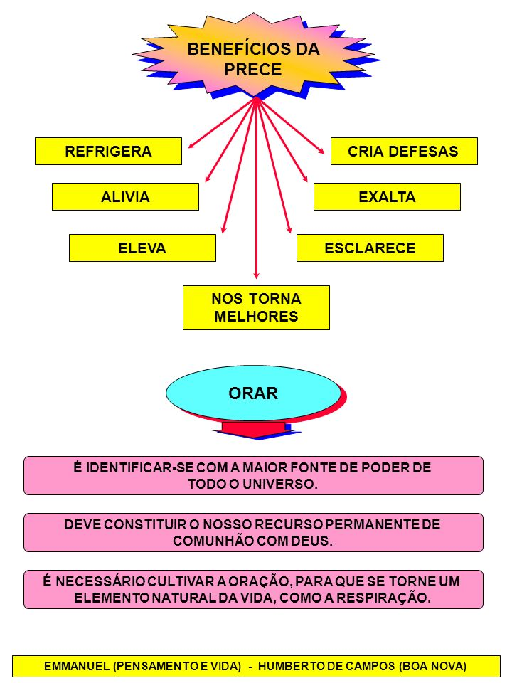 BENEFÍCIOS DA PRECE ORAR