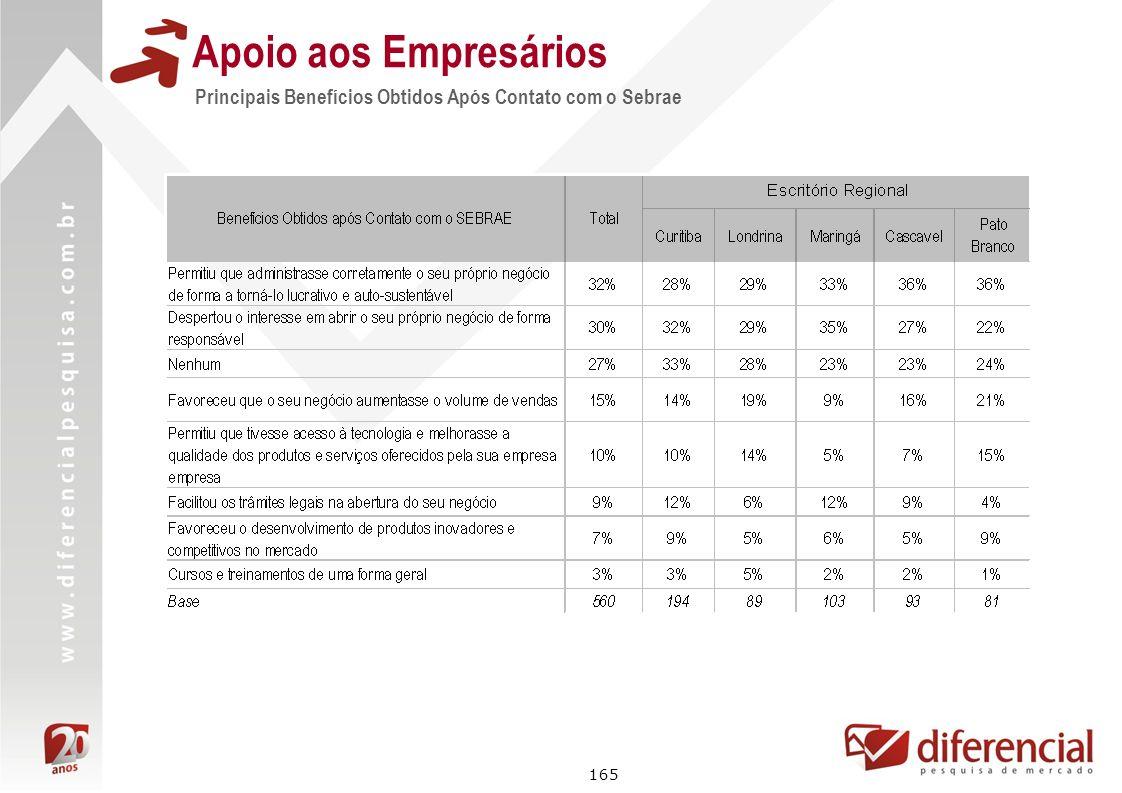 Apoio aos Empresários Principais Benefícios Obtidos Após Contato com o Sebrae