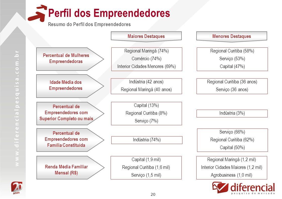 Perfil dos Empreendedores
