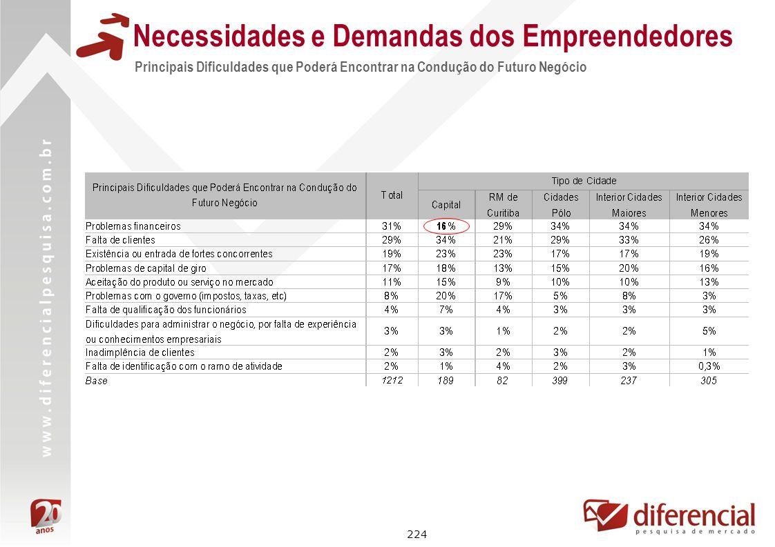 Necessidades e Demandas dos Empreendedores