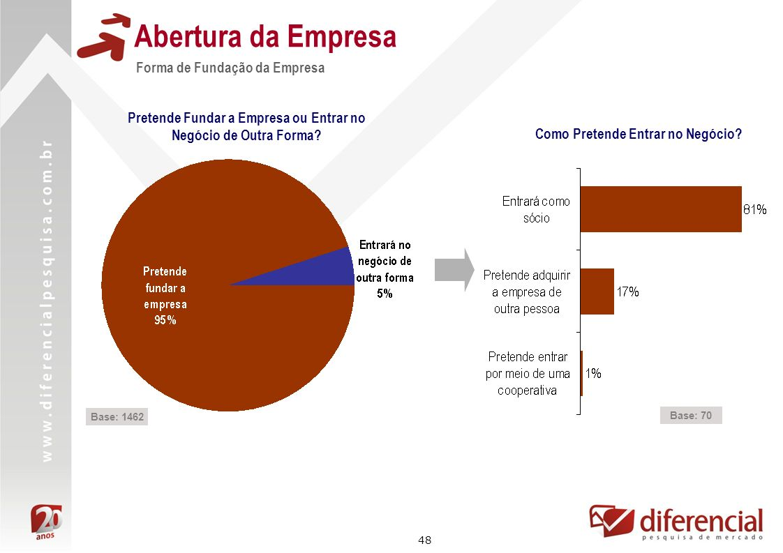 Abertura da Empresa Forma de Fundação da Empresa