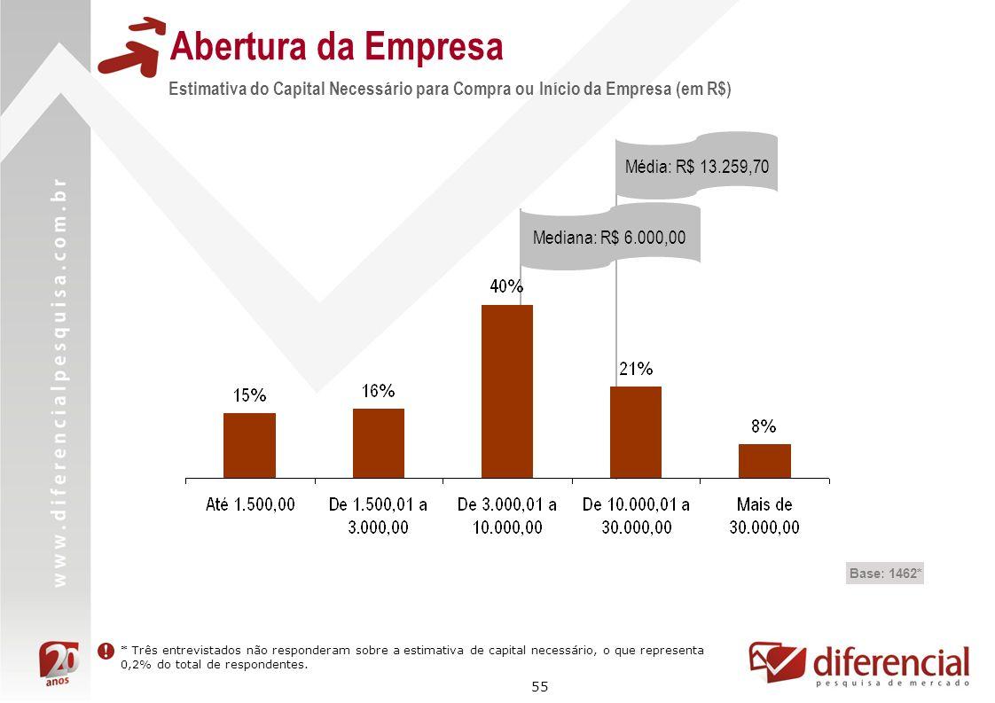 Abertura da Empresa Estimativa do Capital Necessário para Compra ou Início da Empresa (em R$) Média: R$ 13.259,70.