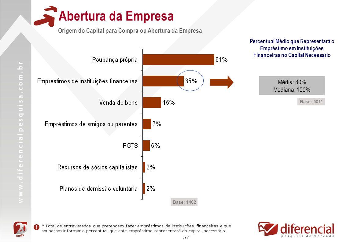 Abertura da EmpresaOrigem do Capital para Compra ou Abertura da Empresa.