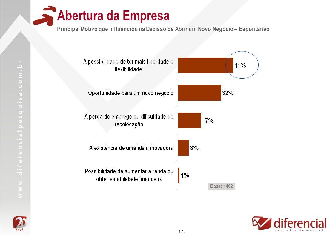 Abertura da EmpresaPrincipal Motivo que Influenciou na Decisão de Abrir um Novo Negócio – Espontâneo.