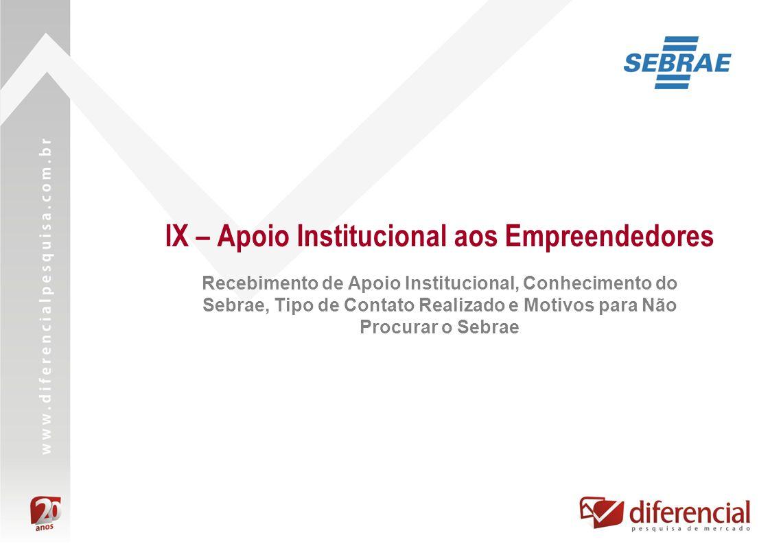 IX – Apoio Institucional aos Empreendedores