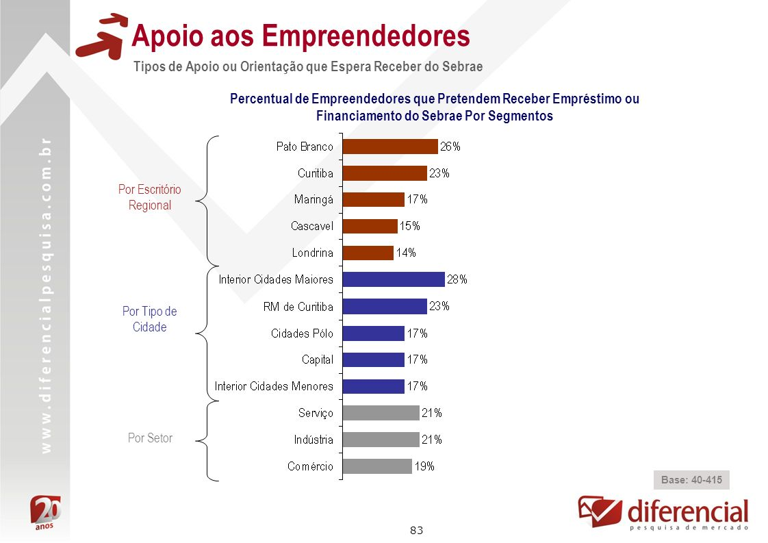 Apoio aos Empreendedores