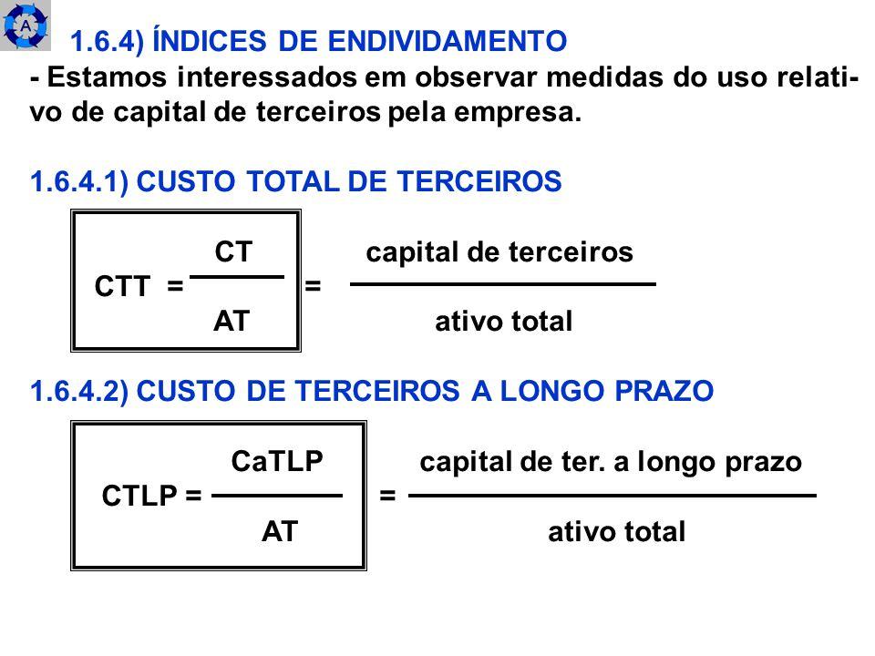 1.6.4) ÍNDICES DE ENDIVIDAMENTO
