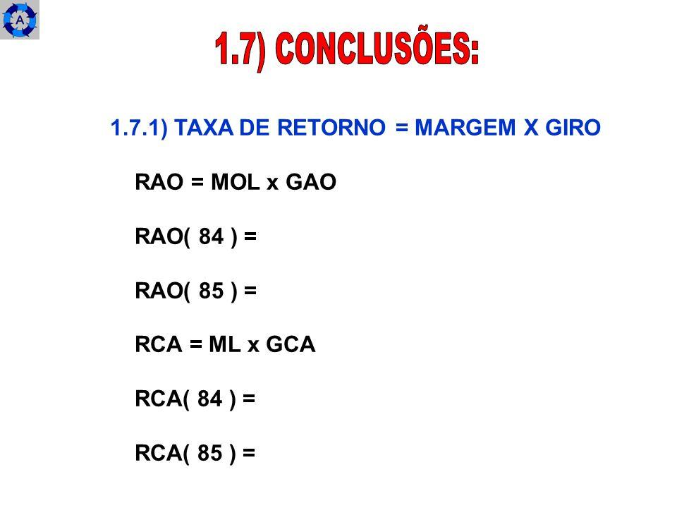 1.7) CONCLUSÕES: 1.7.1) TAXA DE RETORNO = MARGEM X GIRO