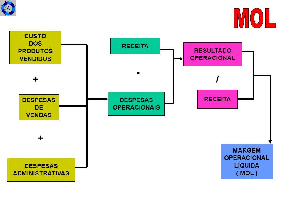 MOL - + / + CUSTO DOS PRODUTOS RECEITA VENDIDOS RESULTADO OPERACIONAL