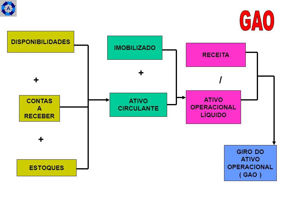 GAO + + / + DISPONIBILIDADES IMOBILIZADO RECEITA ATIVO ATIVO CONTAS