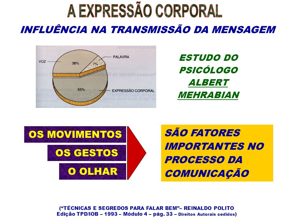 A EXPRESSÃO CORPORAL INFLUÊNCIA NA TRANSMISSÃO DA MENSAGEM