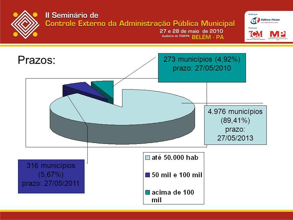 Prazos: 273 municípios (4,92%) prazo: 27/05/2010