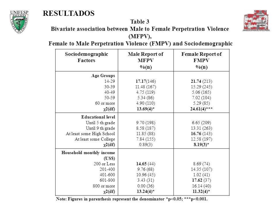 RESULTADOS Table 3. Bivariate association between Male to Female Perpetration Violence (MFPV),