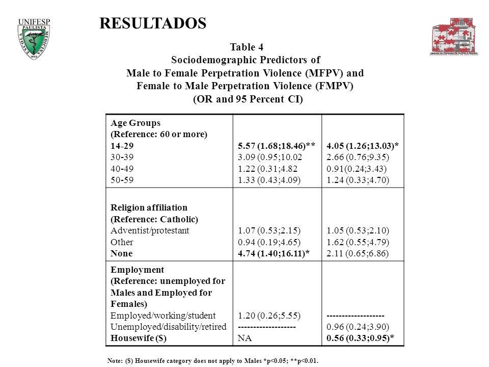 RESULTADOS Table 4 Sociodemographic Predictors of