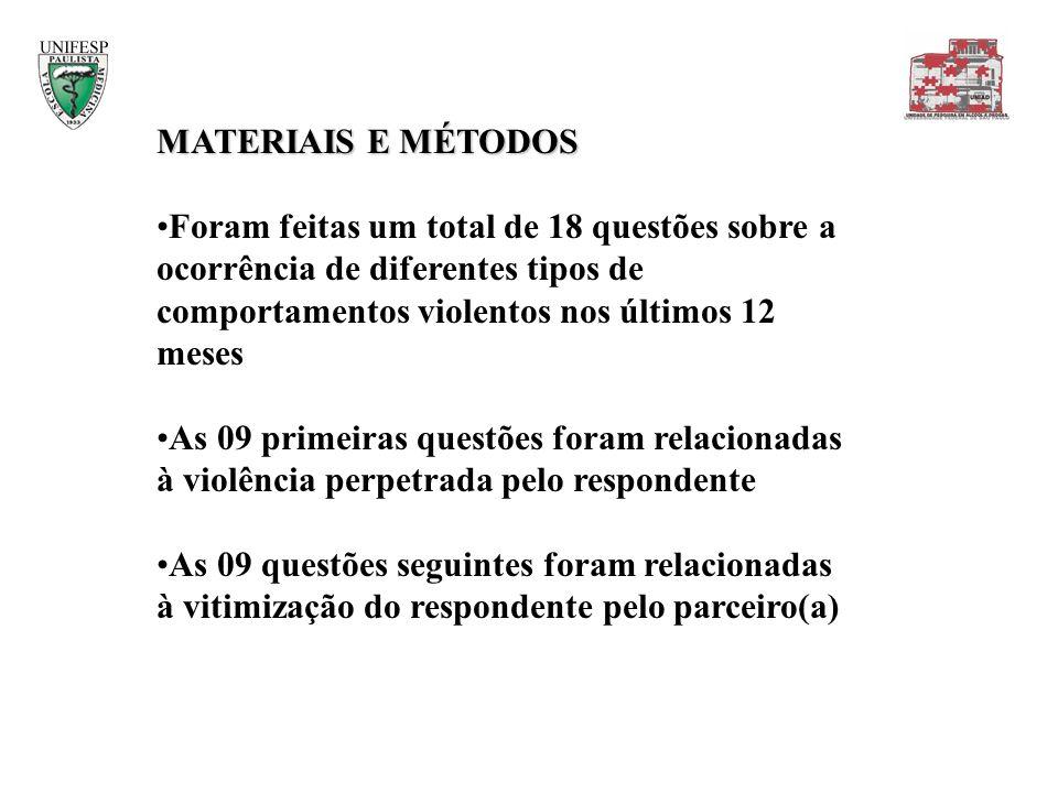 MATERIAIS E MÉTODOSForam feitas um total de 18 questões sobre a ocorrência de diferentes tipos de comportamentos violentos nos últimos 12 meses.