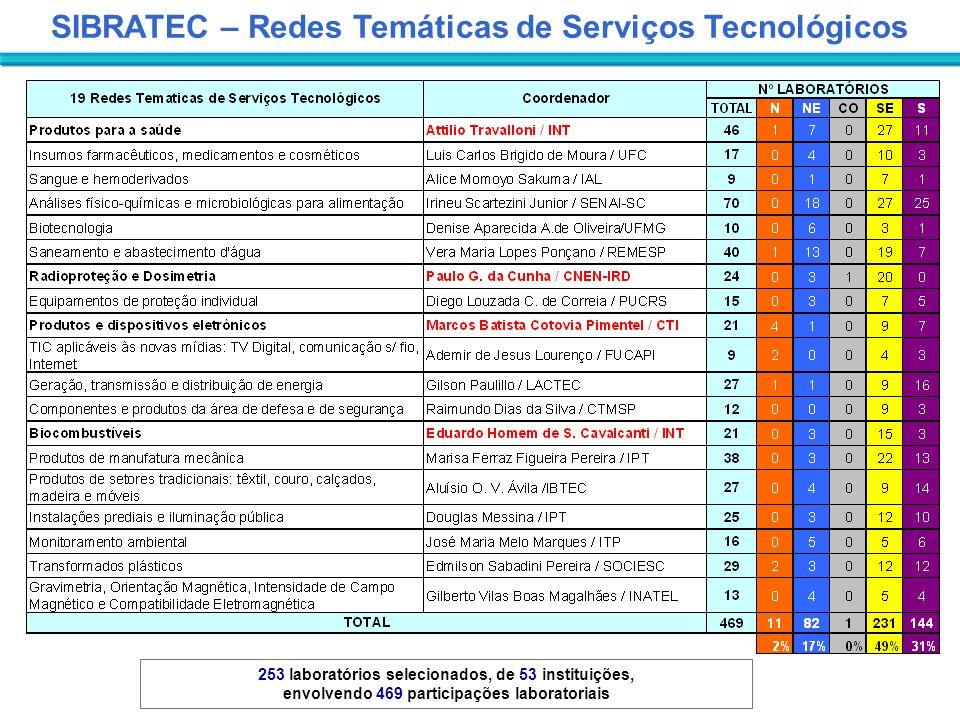 SIBRATEC – Redes Temáticas de Serviços Tecnológicos
