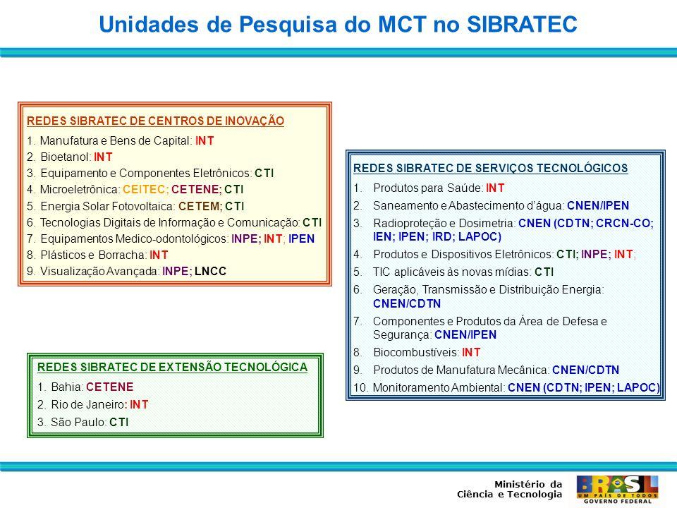 Unidades de Pesquisa do MCT no SIBRATEC