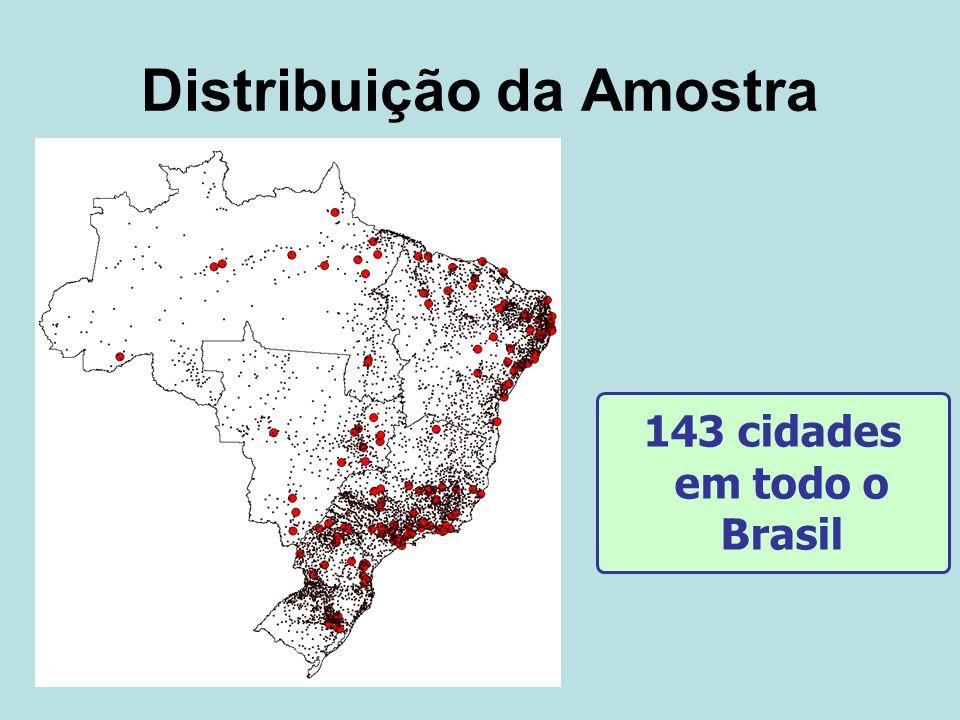 Distribuição da Amostra