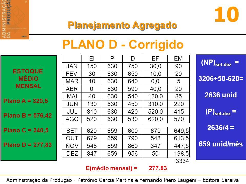 PLANO D - Corrigido (NP)set-dez = 3206+50-620= 2636 unid (P)set-dez =