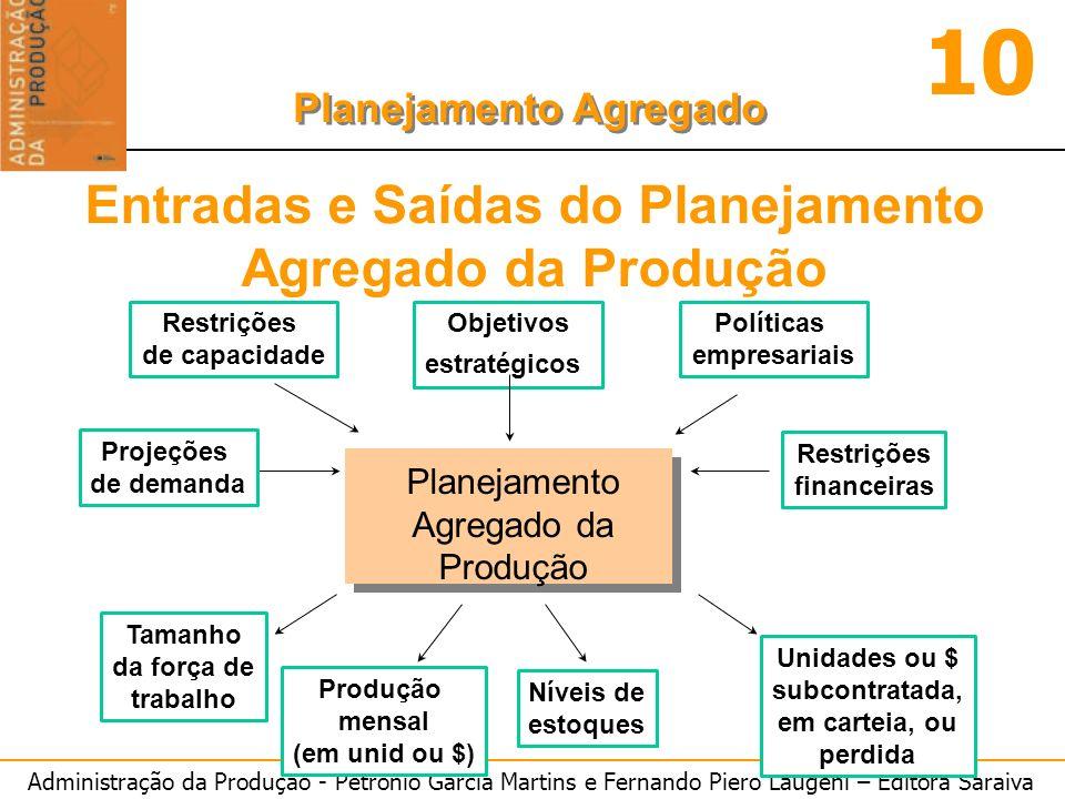 Entradas e Saídas do Planejamento Agregado da Produção