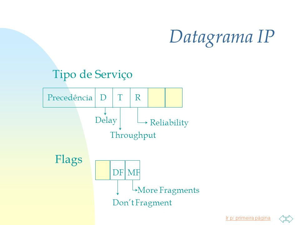 Datagrama IP Tipo de Serviço Flags Precedência D T R Delay Reliability
