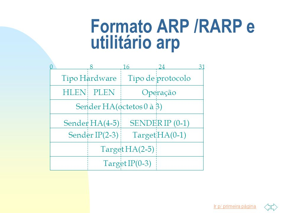 Formato ARP /RARP e utilitário arp