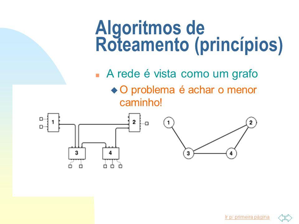 Algoritmos de Roteamento (princípios)
