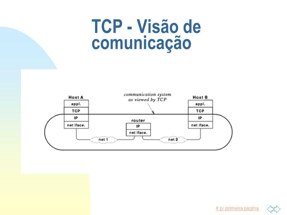 TCP - Visão de comunicação