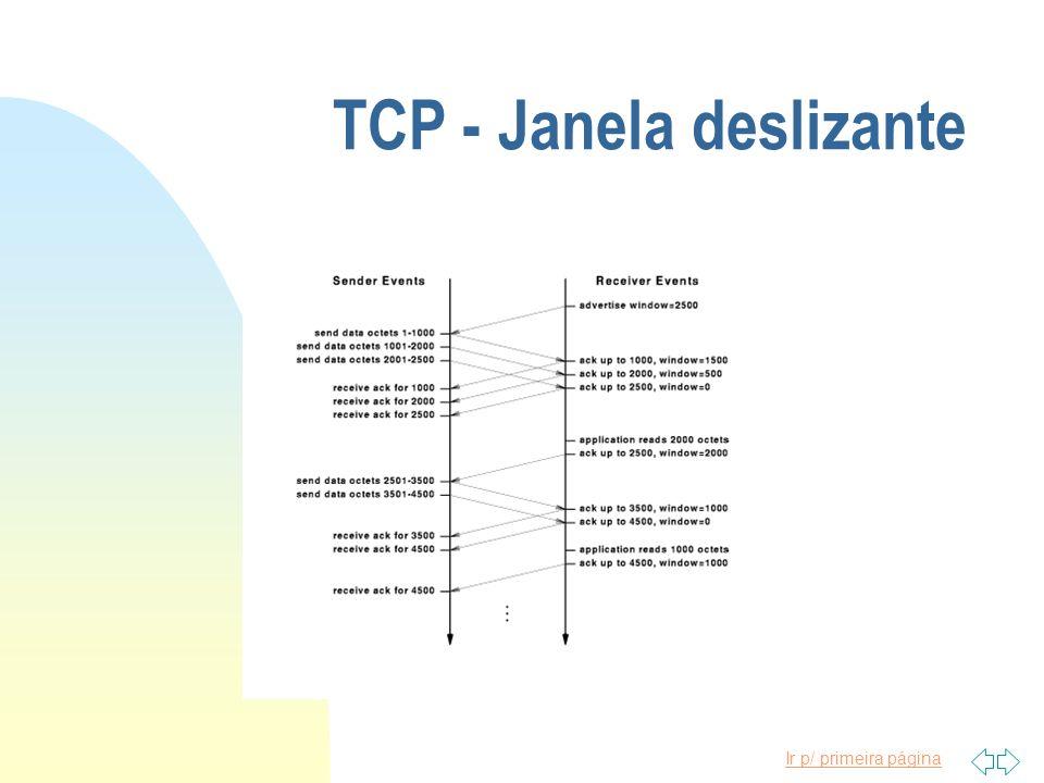 TCP - Janela deslizante