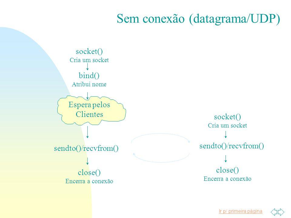 Sem conexão (datagrama/UDP)