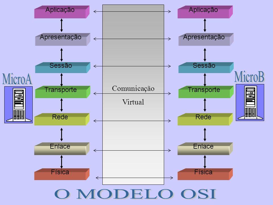 MicroB MicroA O MODELO OSI Comunicação Virtual Física Rede Enlace