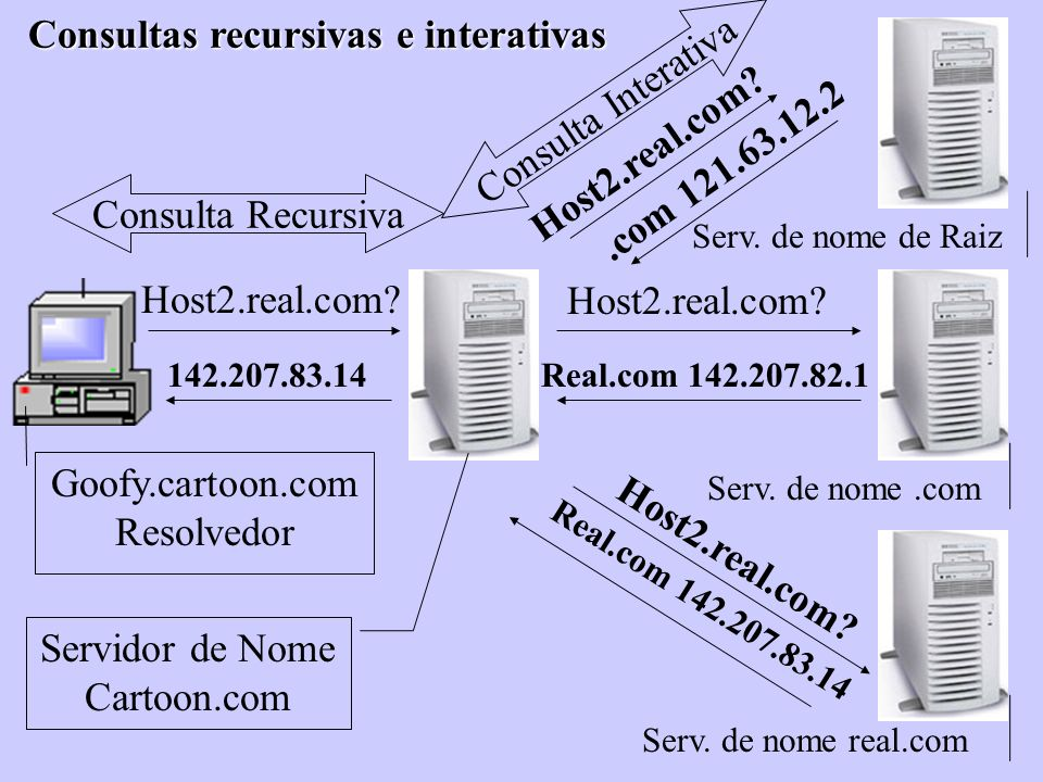 Consultas recursivas e interativas Consulta Interativa Host2.real.com
