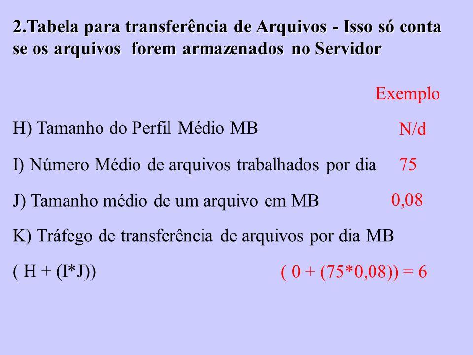 2.Tabela para transferência de Arquivos - Isso só conta se os arquivos forem armazenados no Servidor