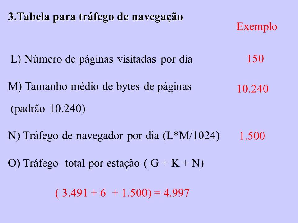 3.Tabela para tráfego de navegação