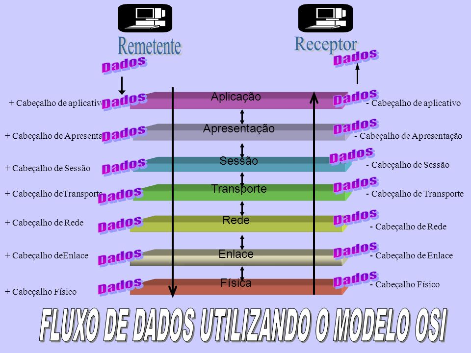 FLUXO DE DADOS UTILIZANDO O MODELO OSI