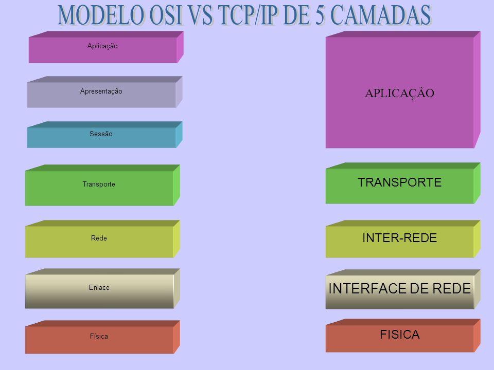 MODELO OSI VS TCP/IP DE 5 CAMADAS