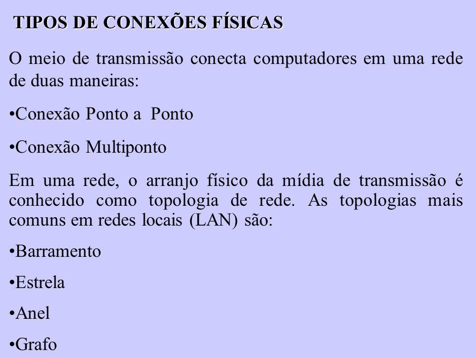 TIPOS DE CONEXÕES FÍSICAS