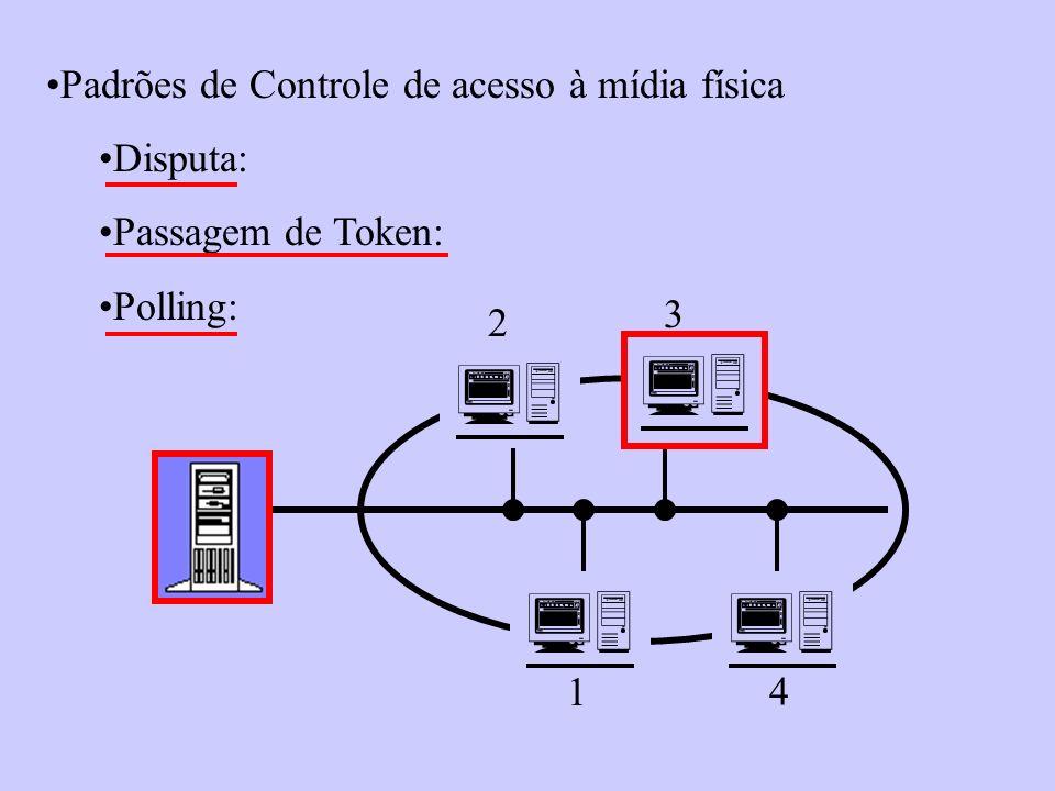  Padrões de Controle de acesso à mídia física Disputa: