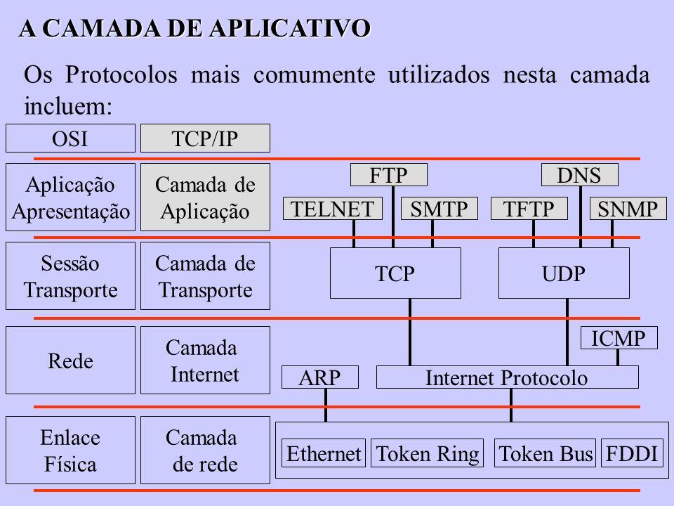 Os Protocolos mais comumente utilizados nesta camada incluem:
