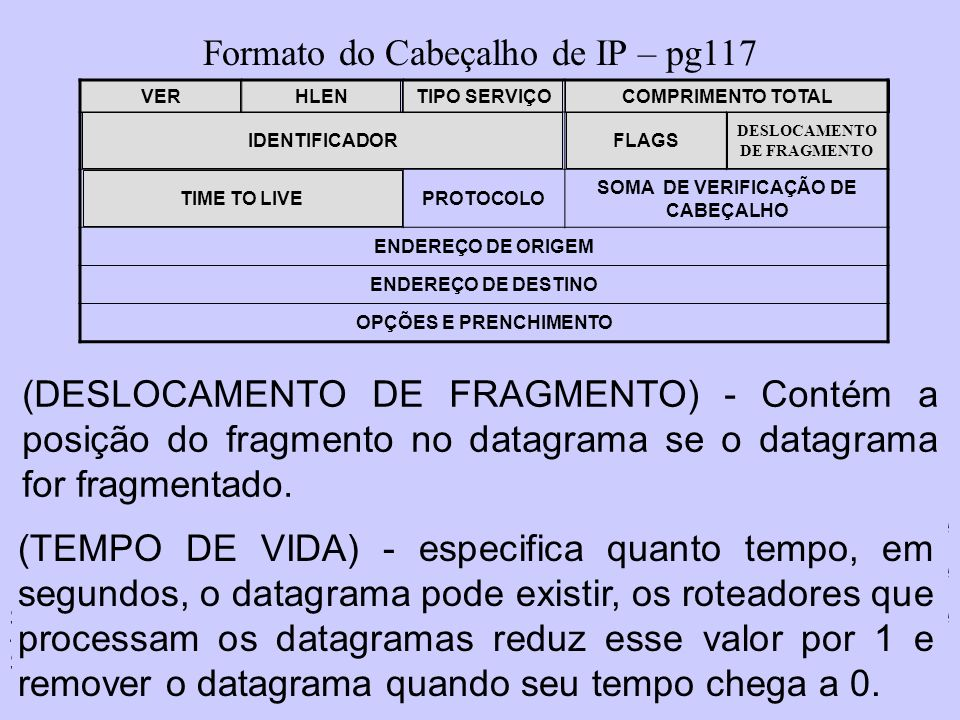 DESLOCAMENTO DE FRAGMENTO SOMA DE VERIFICAÇÃO DE CABEÇALHO