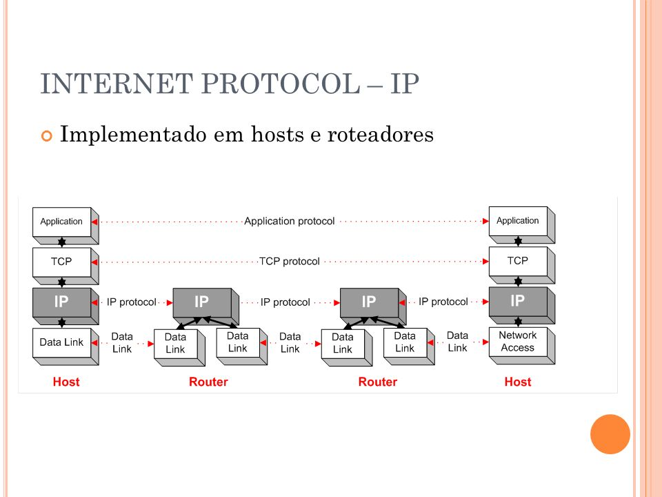 INTERNET PROTOCOL – IP Implementado em hosts e roteadores