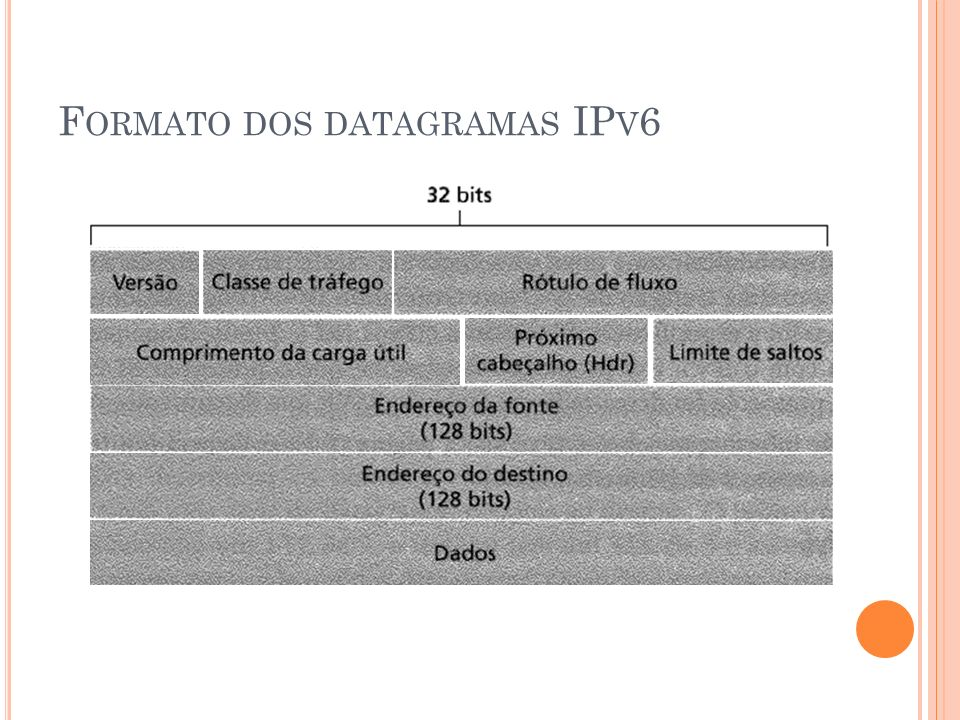 Formato dos datagramas IPv6