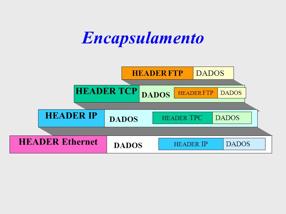 Encapsulamento HEADER TCP HEADER IP HEADER Ethernet DADOS HEADER FTP