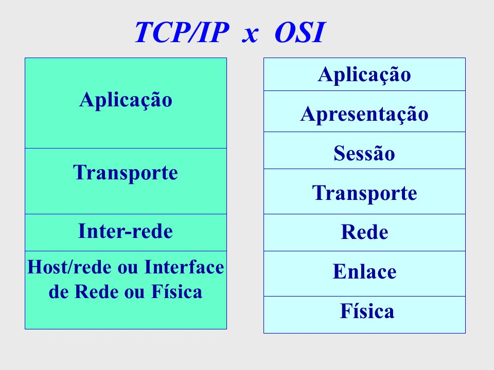 Host/rede ou Interface de Rede ou Física